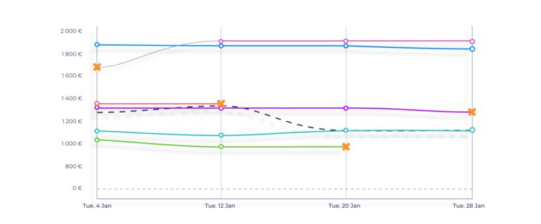 API YieldBooking ScrapingBot graph